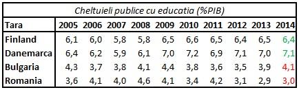 cheltuieli cu educatia